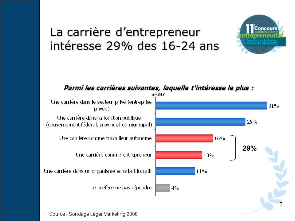 La carrière d'entrepreneur intéresse 29% des 16-24 ans