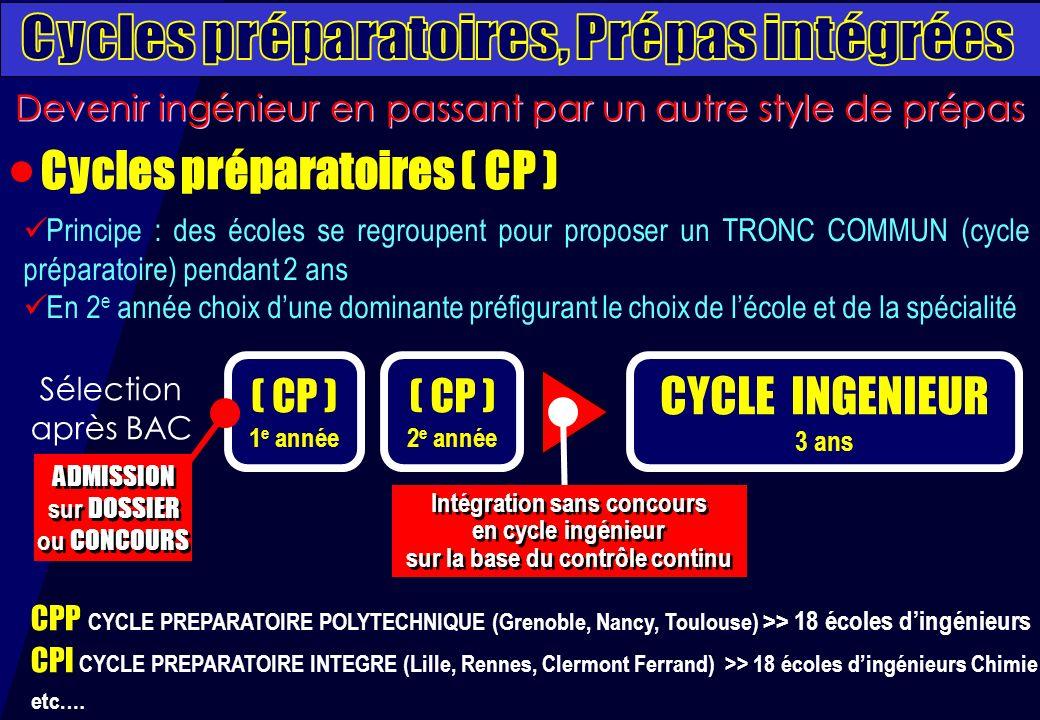 Cycles préparatoires, Prépas intégrées Cycles préparatoires ( CP )
