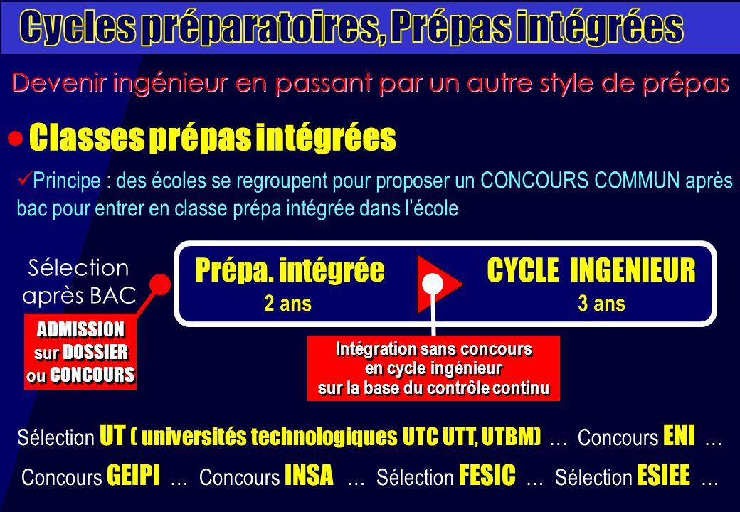 Cycles préparatoires, Prépas intégrées Classes prépas intégrées