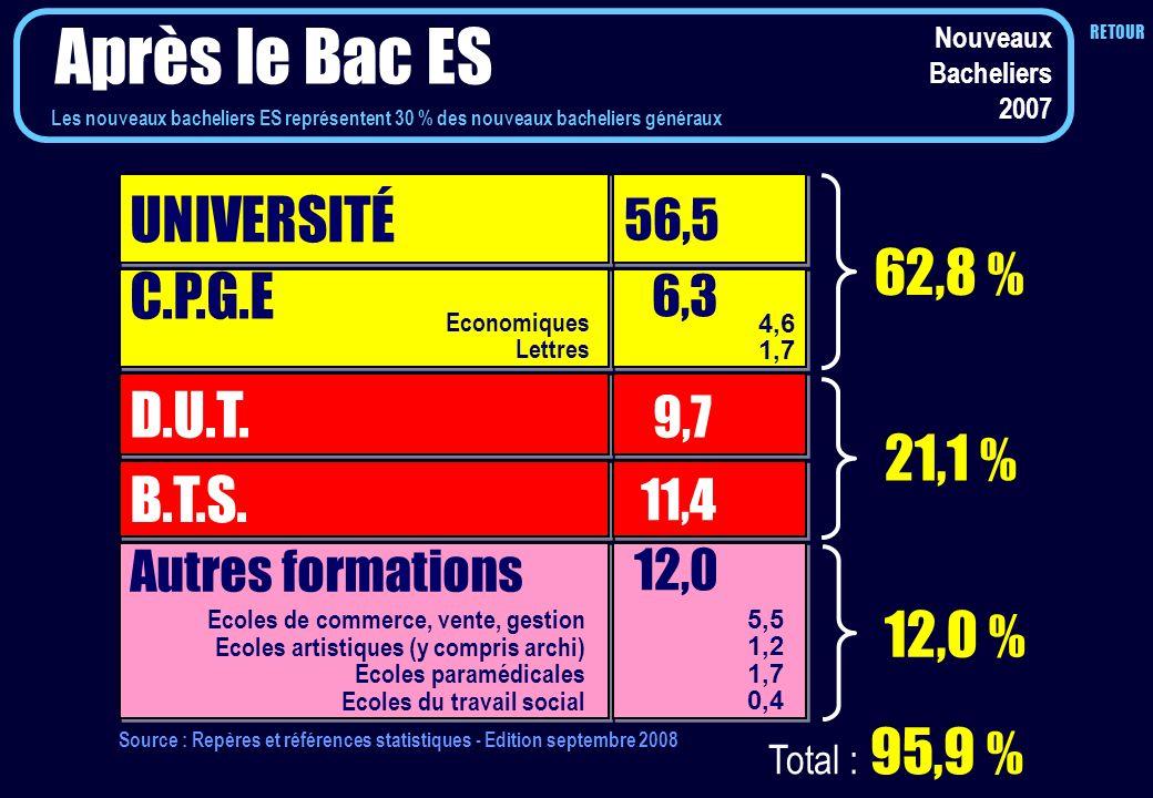 Après le Bac ES UNIVERSITÉ 62,8 % C.P.G.E D.U.T. 21,1 % B.T.S. 12,0