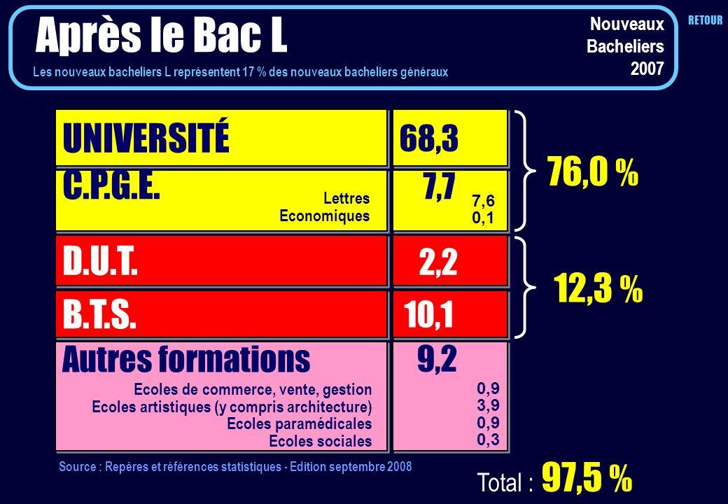 Après le Bac L UNIVERSITÉ 76,0 % C.P.G.E. 7,7 D.U.T. 2,2 12,3 % B.T.S.
