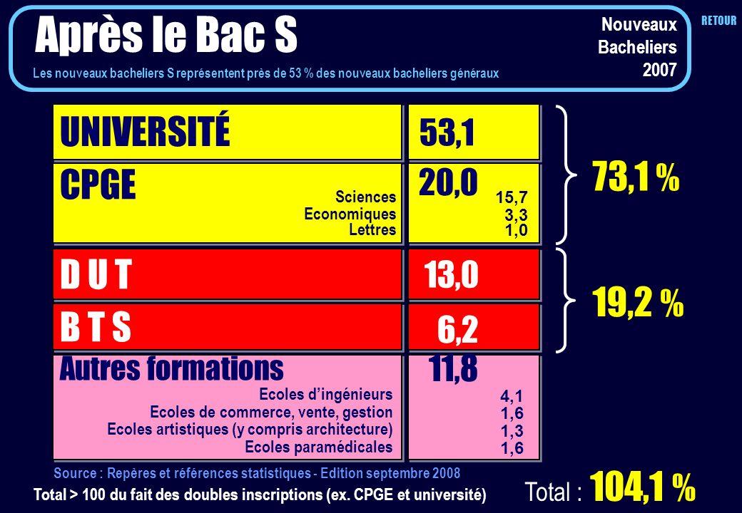 Après le Bac S 6,2 UNIVERSITÉ 73,1 % CPGE D U T 19,2 % B T S 13,0
