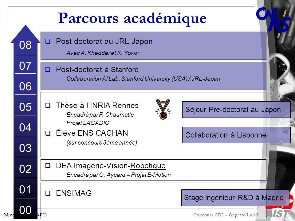 Parcours académique 08. 07. 06. 05. 04. 03. 02. 01. 00. Post-doctorat au JRL-Japon. Avec A. Kheddar et K. Yokoi.