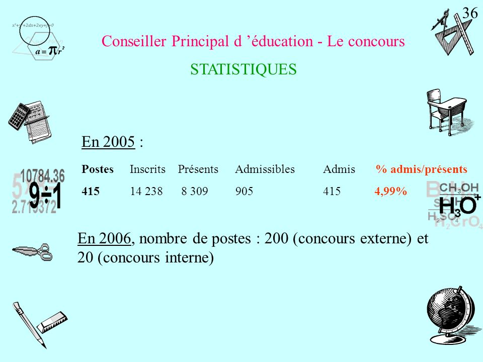 Conseiller Principal d 'éducation - Le concours