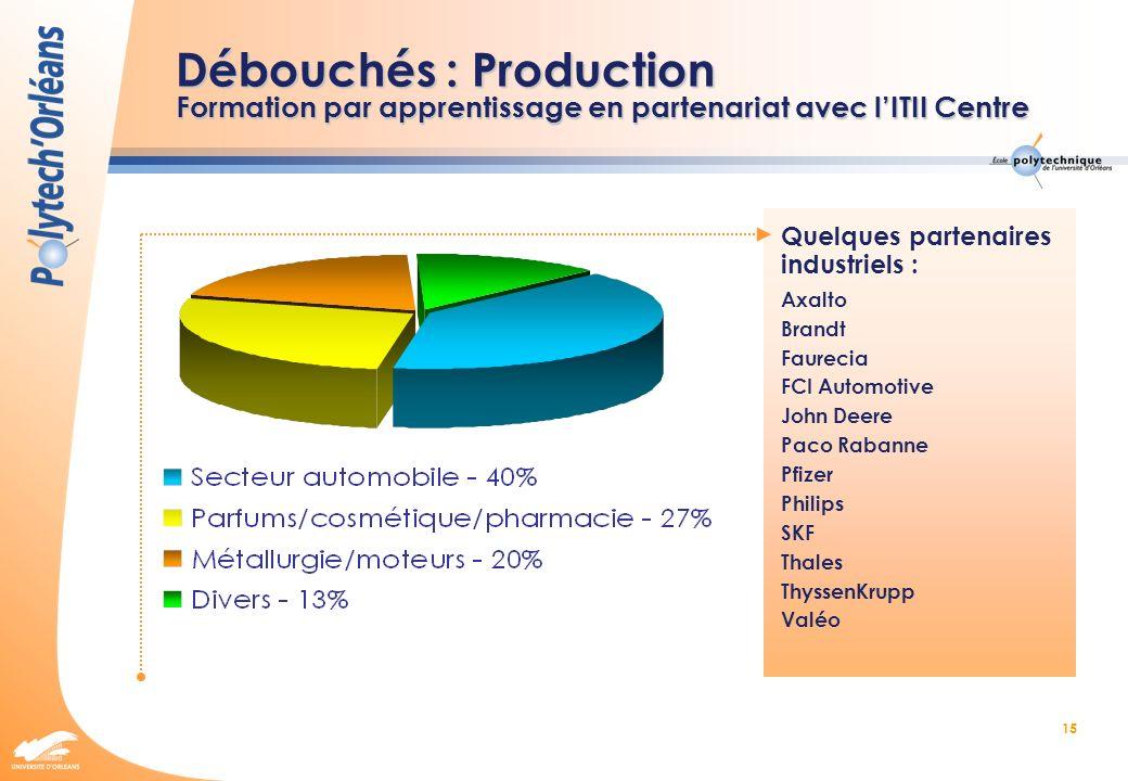 Débouchés : Production Formation par apprentissage en partenariat avec l'ITII Centre