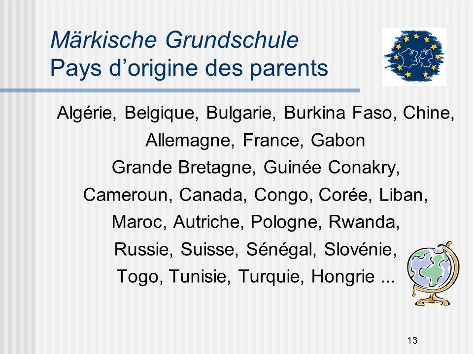 Märkische Grundschule Pays d'origine des parents