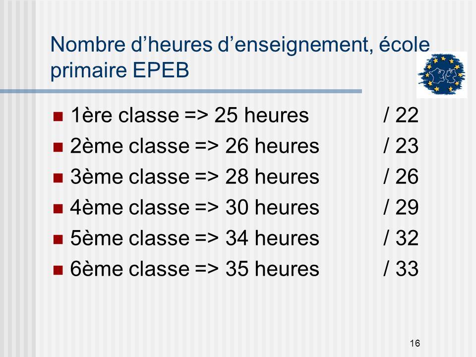 Nombre d'heures d'enseignement, école primaire EPEB