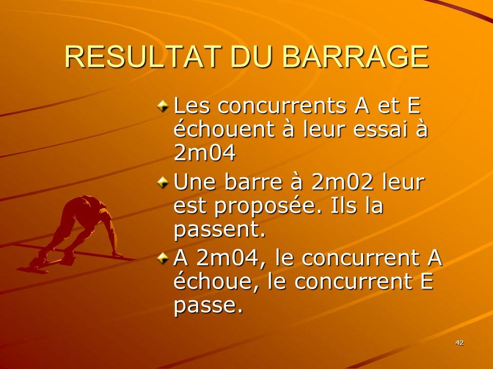 RESULTAT DU BARRAGE Les concurrents A et E échouent à leur essai à 2m04. Une barre à 2m02 leur est proposée. Ils la passent.