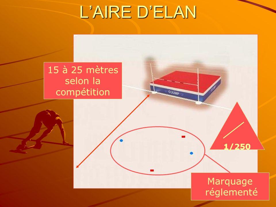 L'AIRE D'ELAN 15 à 25 mètres selon la compétition Marquage réglementé