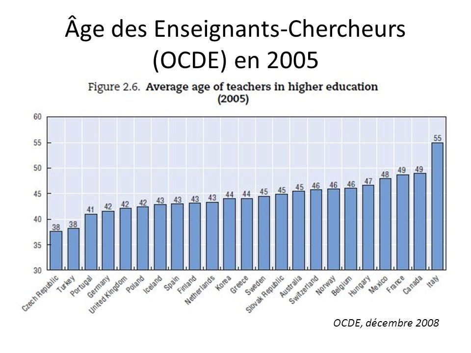 Âge des Enseignants-Chercheurs (OCDE) en 2005