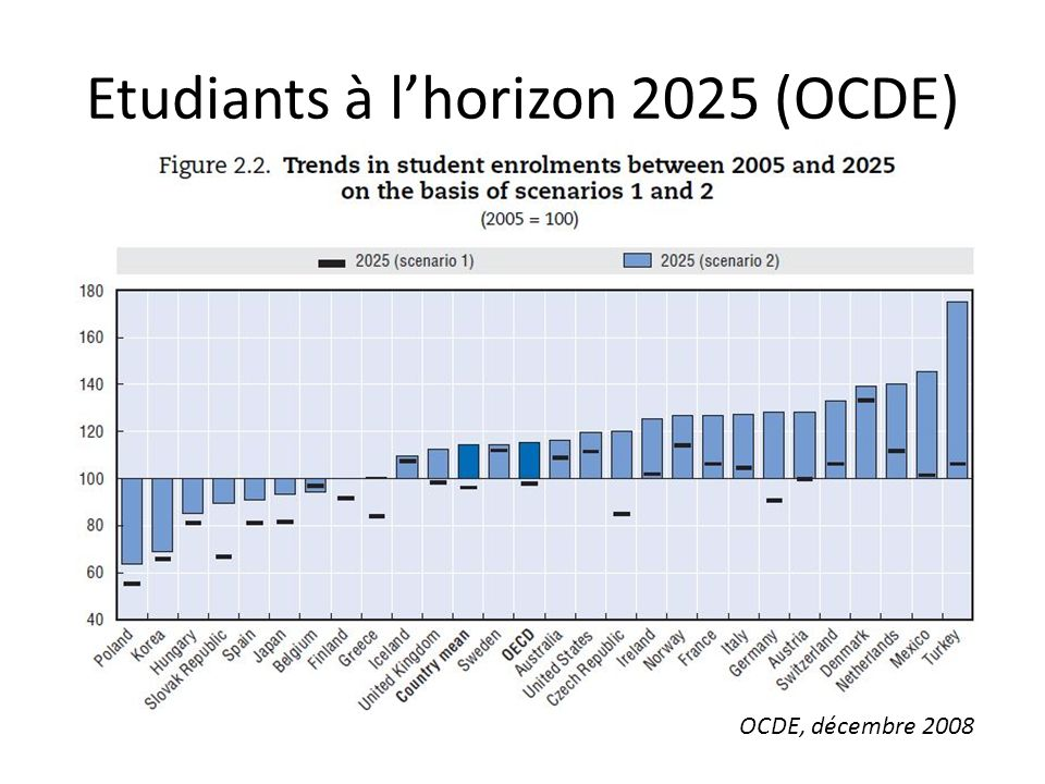 Etudiants à l'horizon 2025 (OCDE)