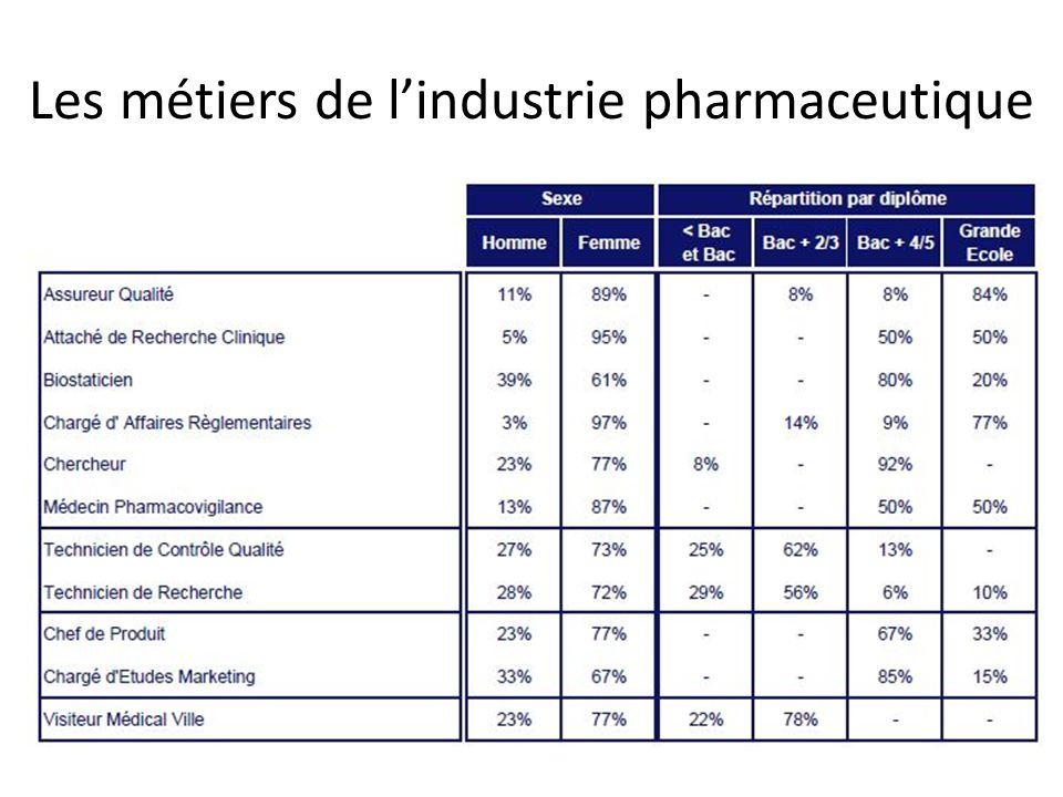 Les métiers de l'industrie pharmaceutique