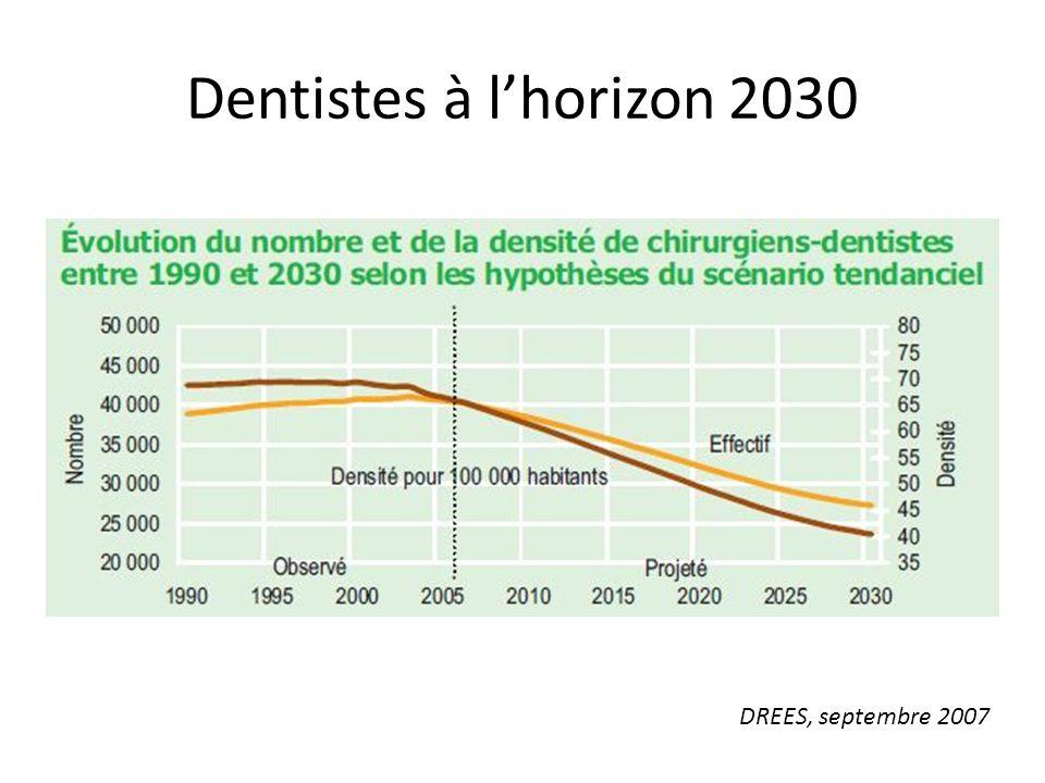 Dentistes à l'horizon 2030 DREES, septembre 2007