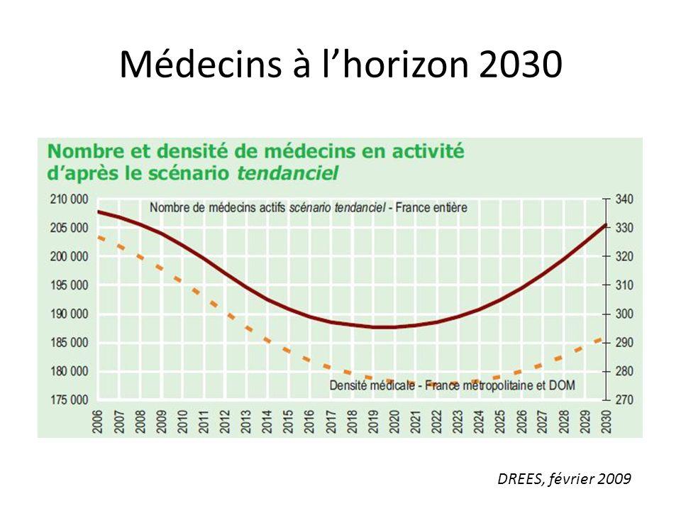 Médecins à l'horizon 2030 DREES, février 2009