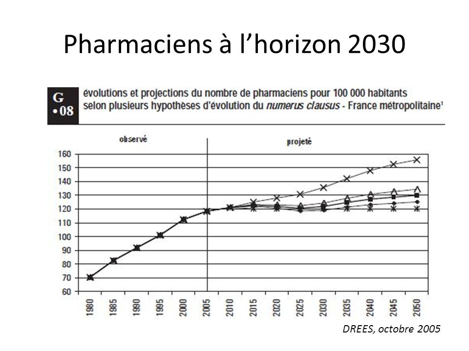 Pharmaciens à l'horizon 2030