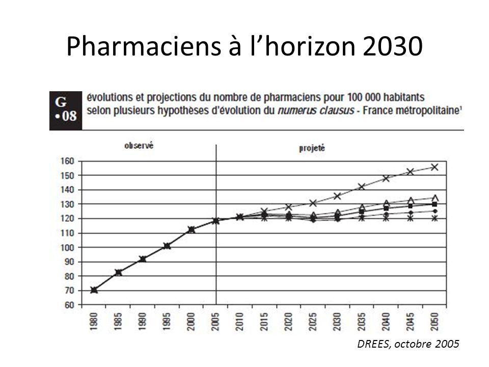 Pharmaciens à l'horizon 2030