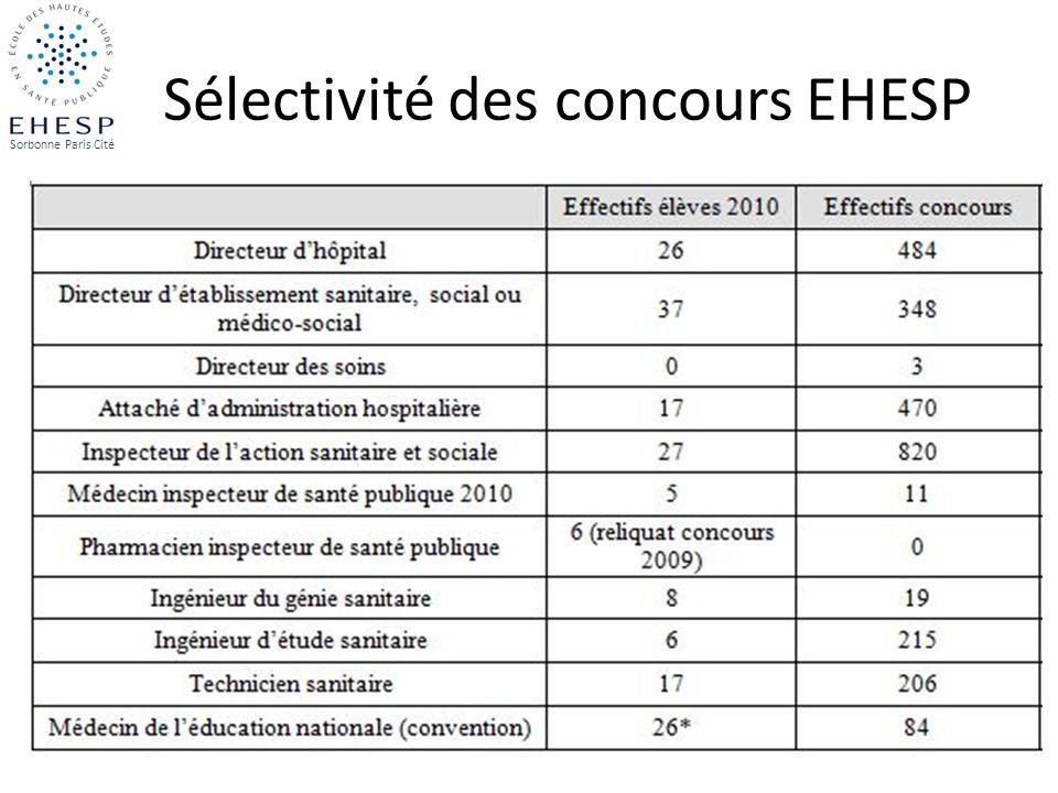 Sélectivité des concours EHESP