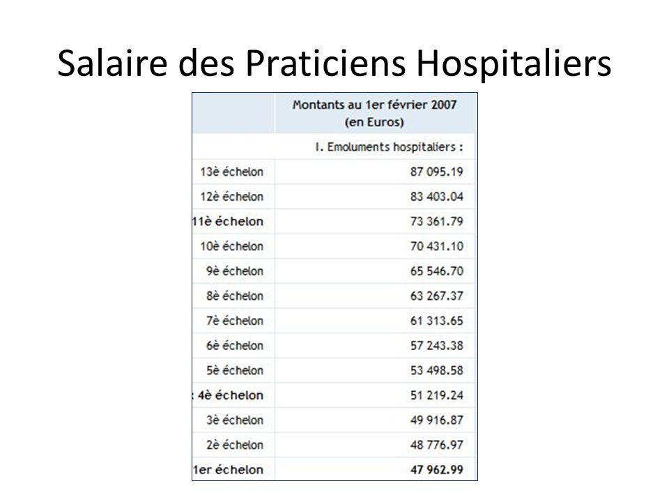 Salaire des Praticiens Hospitaliers