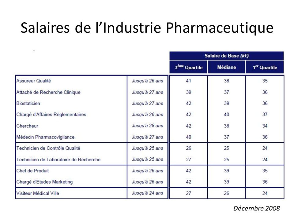 Salaires de l'Industrie Pharmaceutique