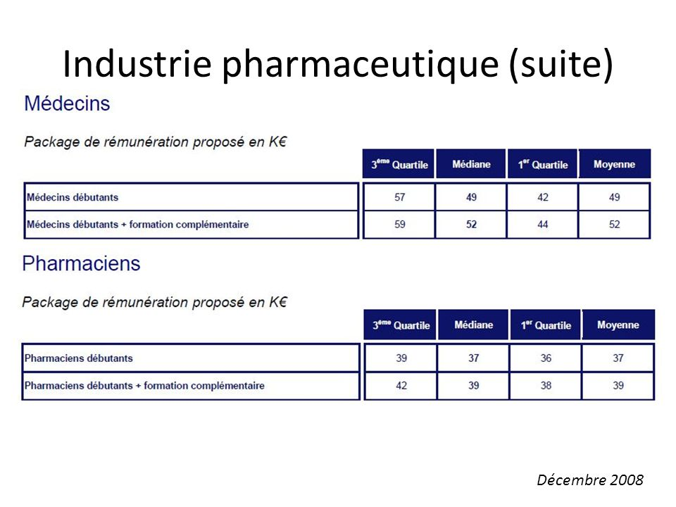 Industrie pharmaceutique (suite)