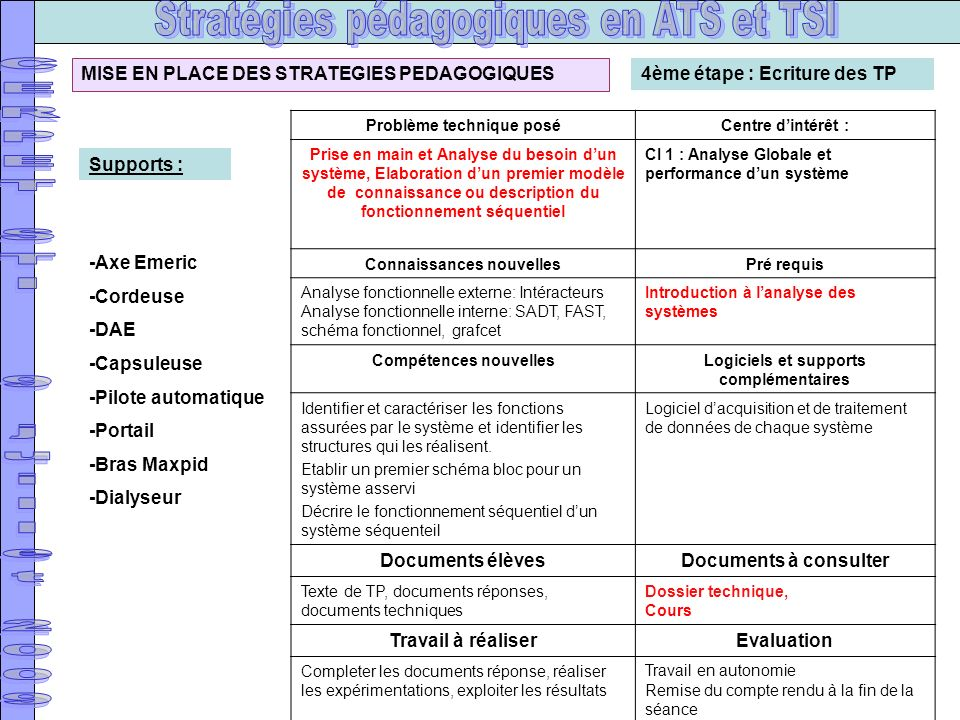 Documents élèves Documents à consulter Travail à réaliser Evaluation
