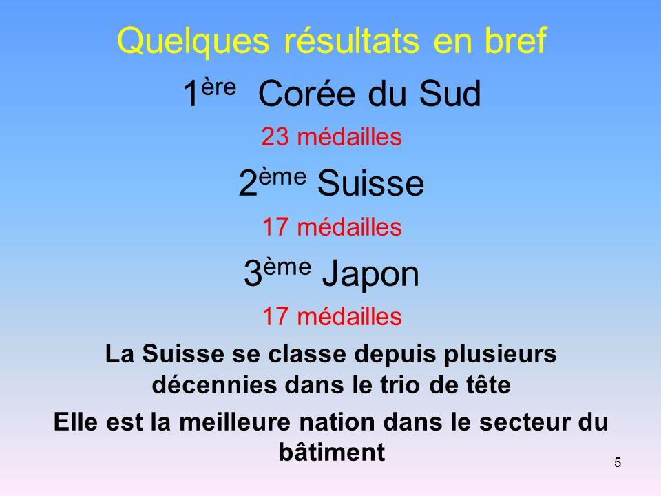 Quelques résultats en bref 1ère Corée du Sud 2ème Suisse 3ème Japon