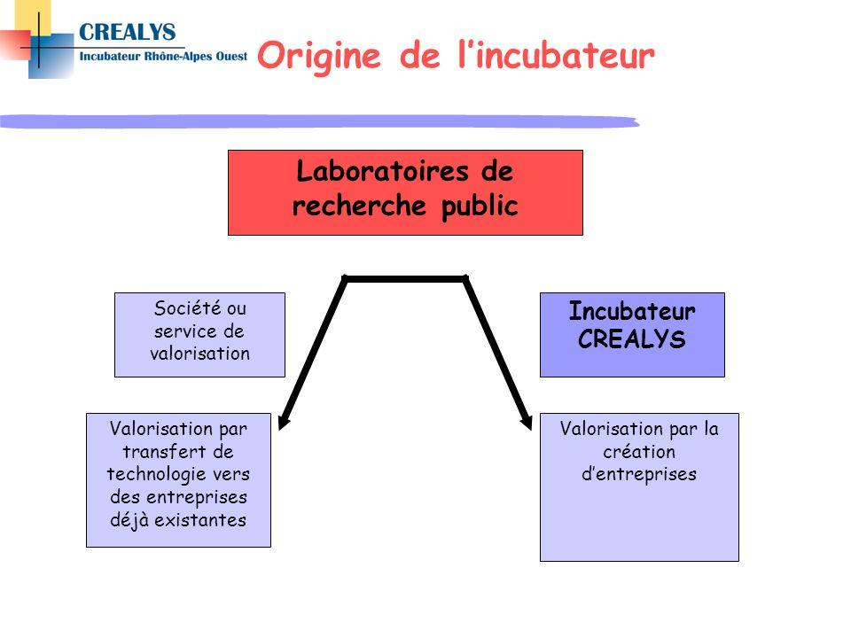 Laboratoires de recherche public