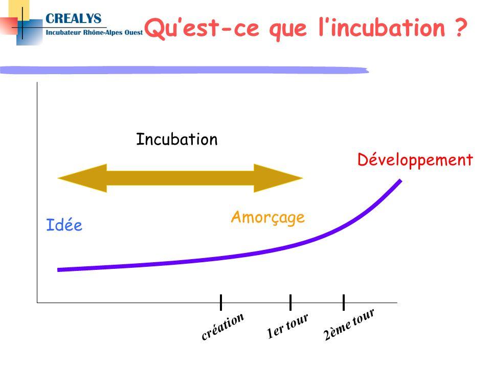 Qu'est-ce que l'incubation