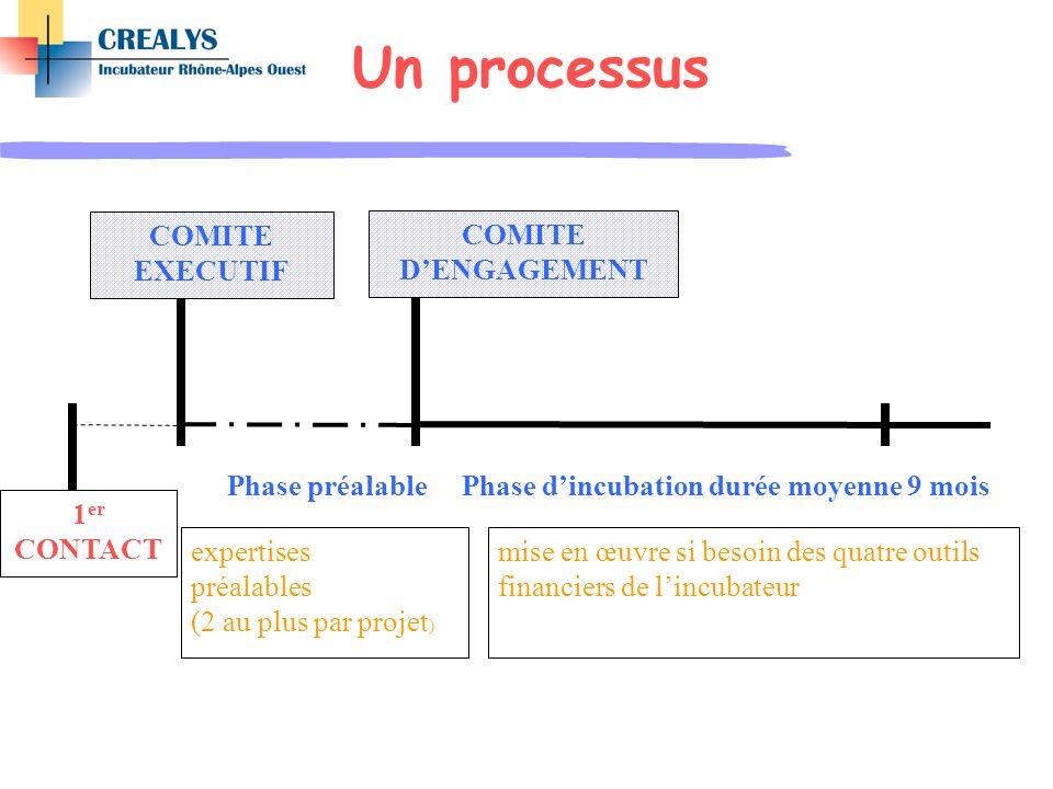 Un processus COMITE EXECUTIF COMITE D'ENGAGEMENT Phase préalable