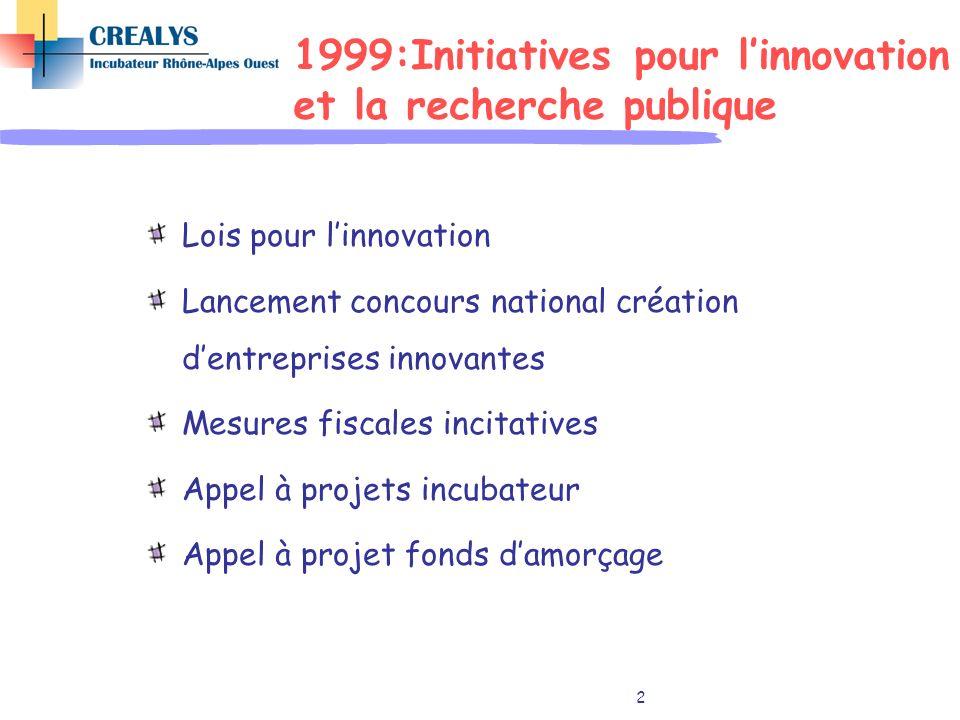 1999:Initiatives pour l'innovation et la recherche publique