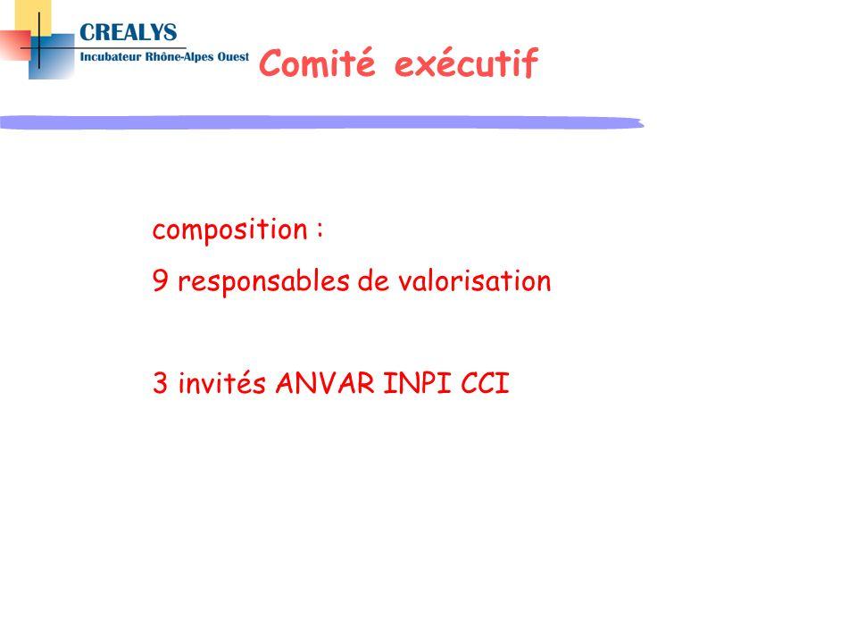 Comité exécutif composition : 9 responsables de valorisation