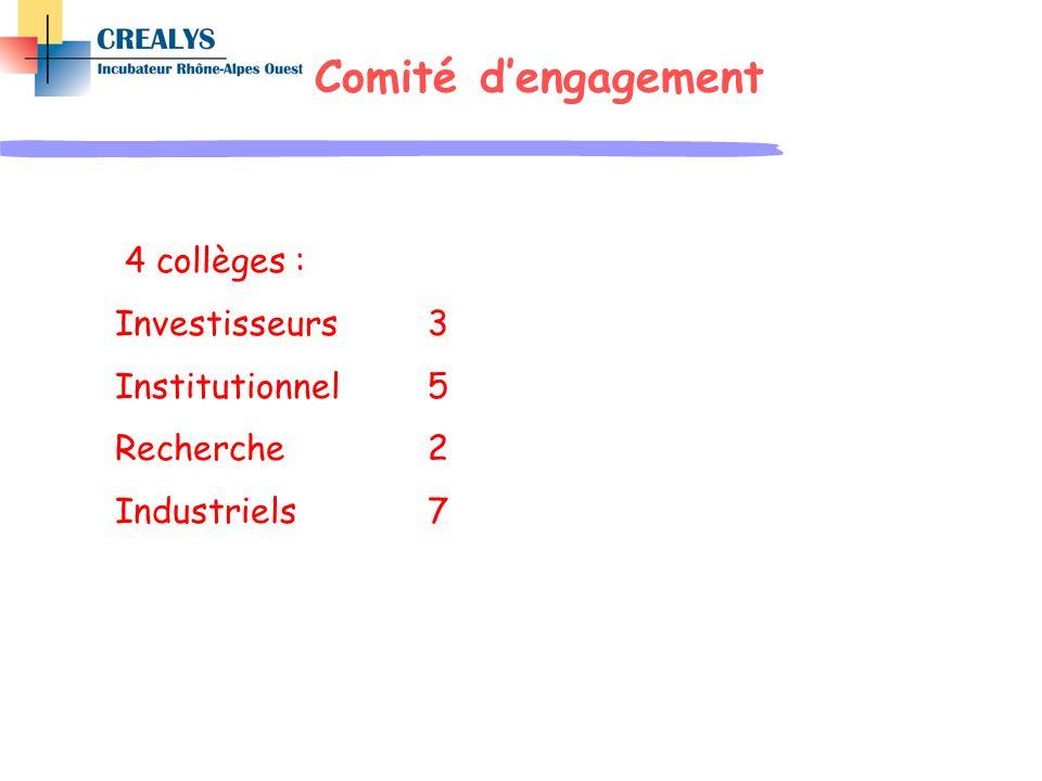 Comité d'engagement 4 collèges : Investisseurs 3 Institutionnel 5