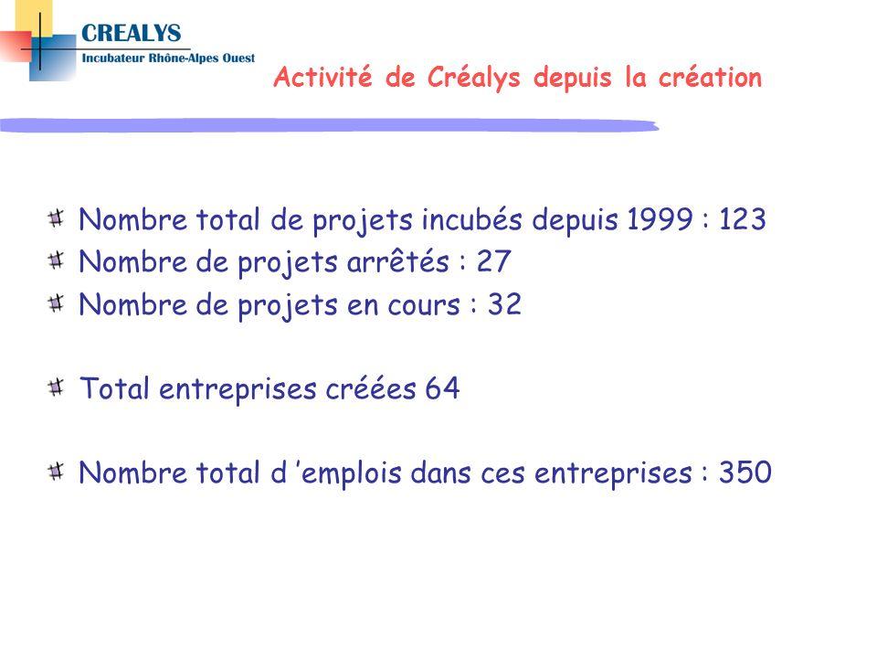 Activité de Créalys depuis la création