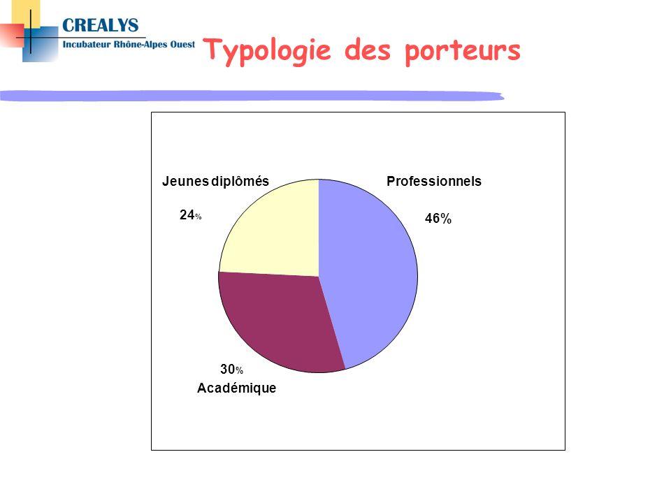 Typologie des porteurs