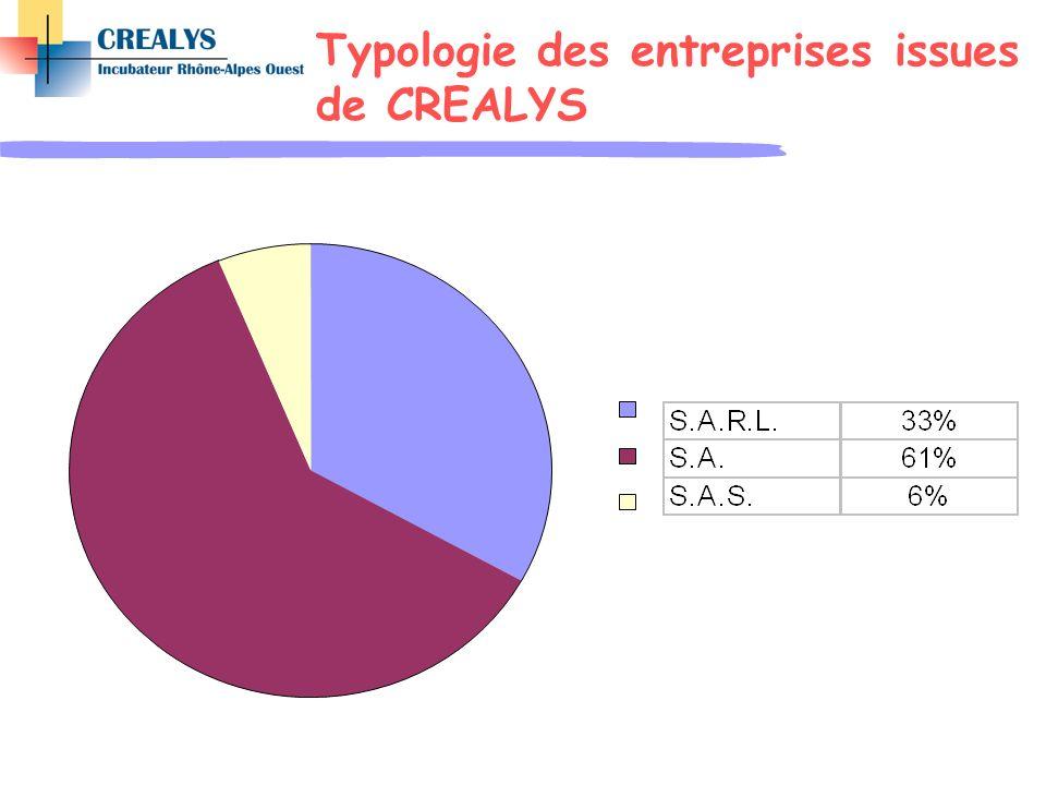 Typologie des entreprises issues de CREALYS