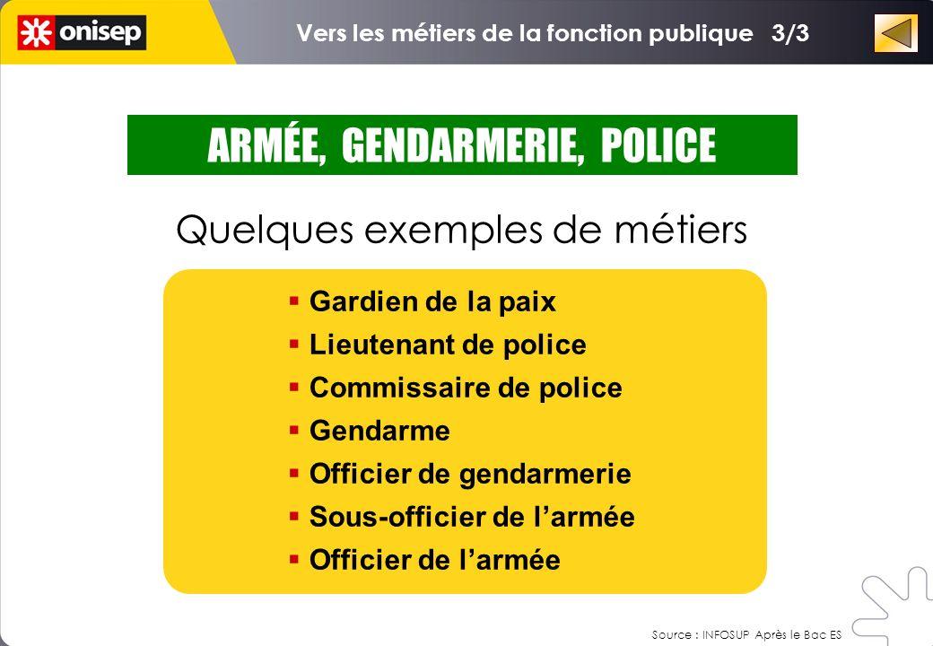 ARMÉE, GENDARMERIE, POLICE