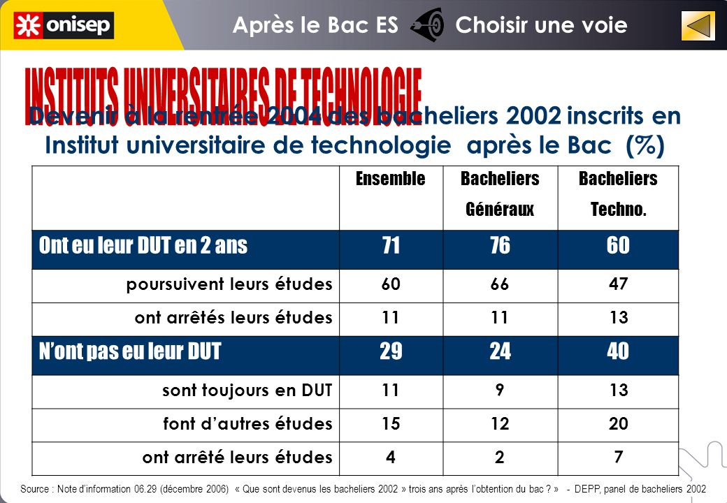 INSTITUTS UNIVERSITAIRES DE TECHNOLOGIE