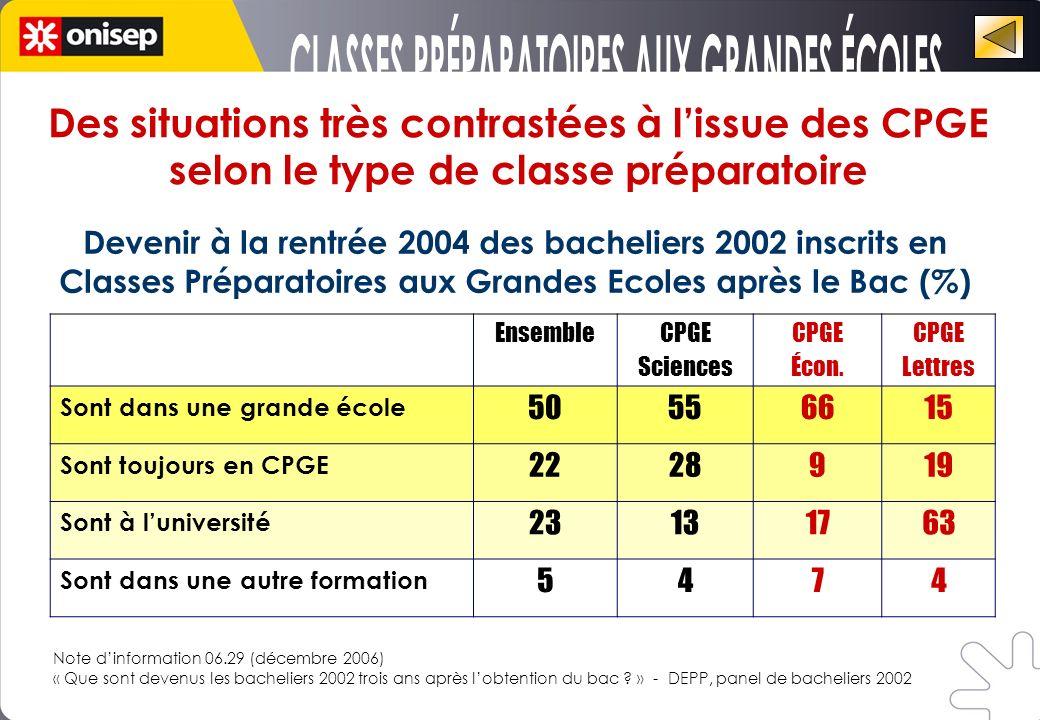 CLASSES PRÉPARATOIRES AUX GRANDES ÉCOLES