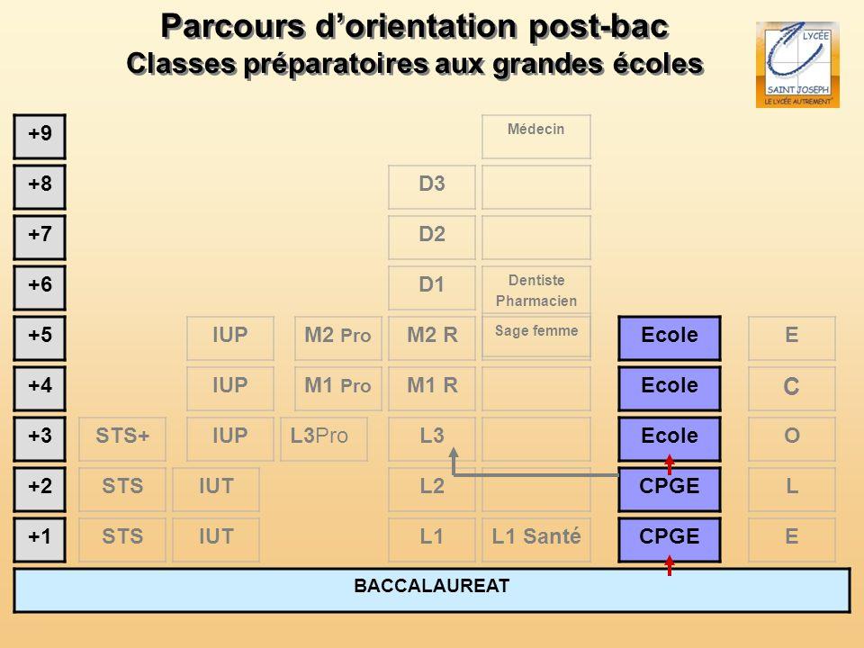 Parcours d'orientation post-bac
