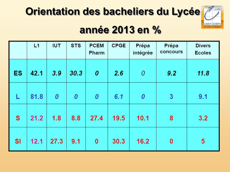 Orientation des bacheliers du Lycée année 2013 en %