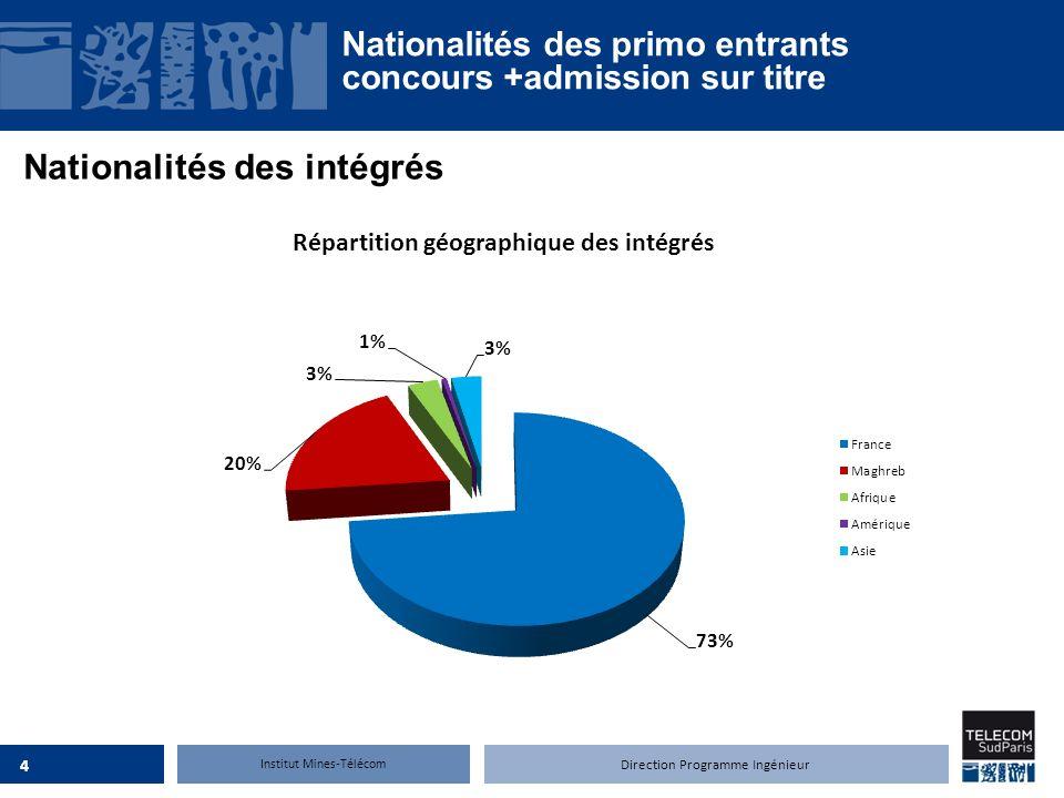 Nationalités des intégrés