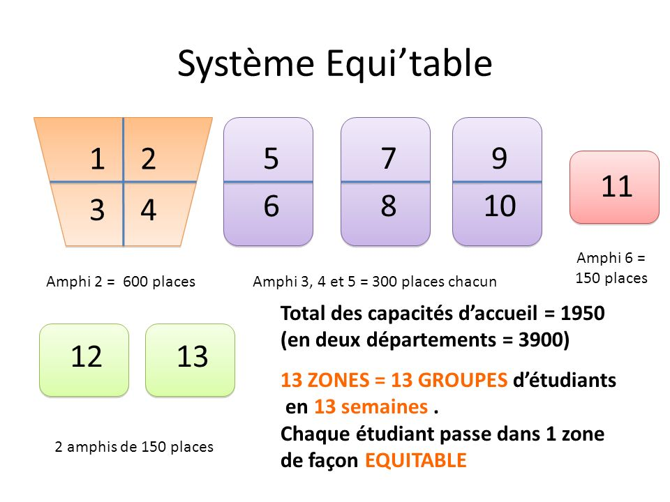 Système Equi'table 1. 2. 5. 7. 9. 11. 6. 8. 10. 3. 4. Amphi 6 = 150 places. Amphi 2 = 600 places.