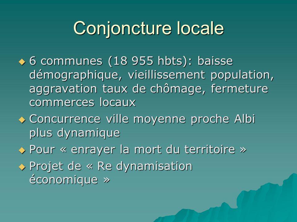 Conjoncture locale 6 communes (18 955 hbts): baisse démographique, vieillissement population, aggravation taux de chômage, fermeture commerces locaux.