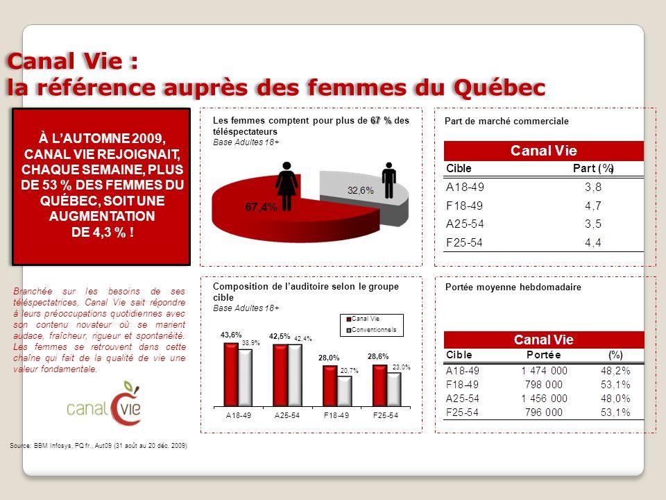 Canal Vie : la référence auprès des femmes du Québec