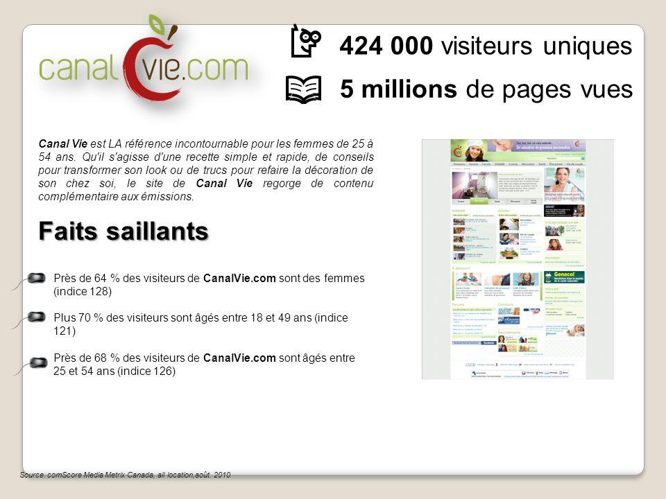 424 000 visiteurs uniques 5 millions de pages vues Faits saillants