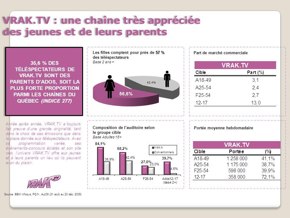 VRAK.TV : une chaîne très appréciée des jeunes et de leurs parents