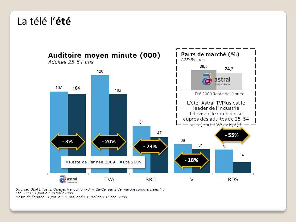 La télé l'été Auditoire moyen minute (000) - 55% - 3% - 20% - 23%