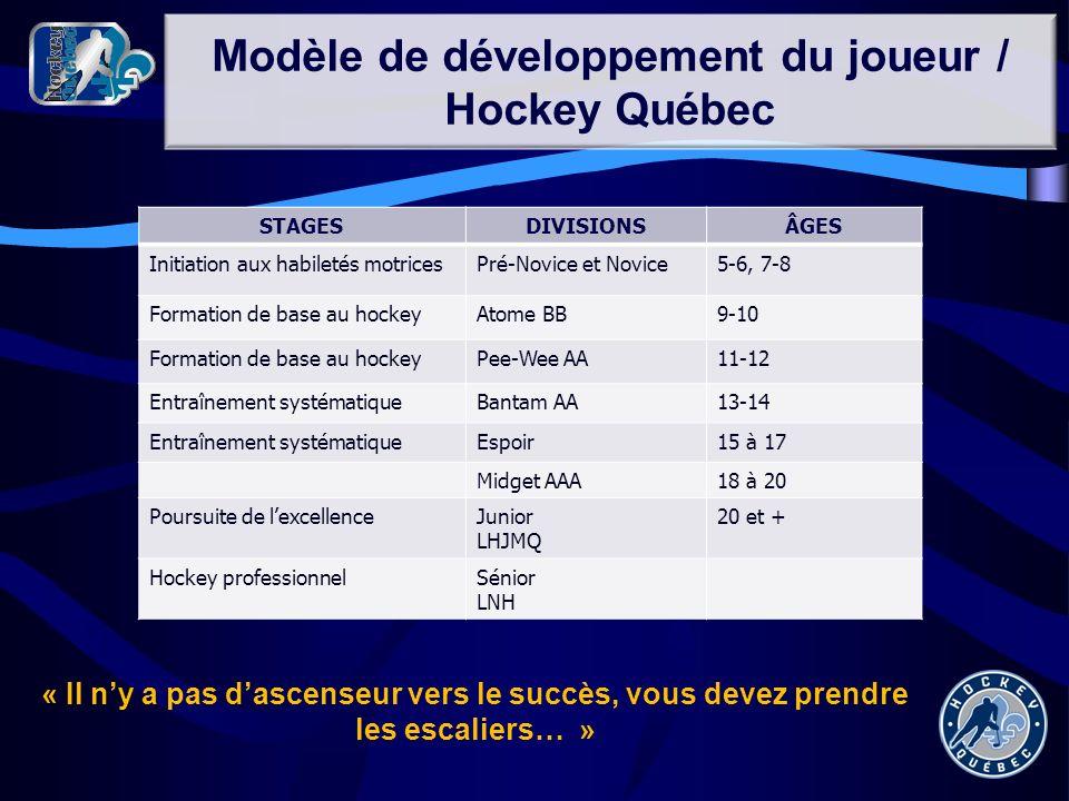 Modèle de développement du joueur / Hockey Québec