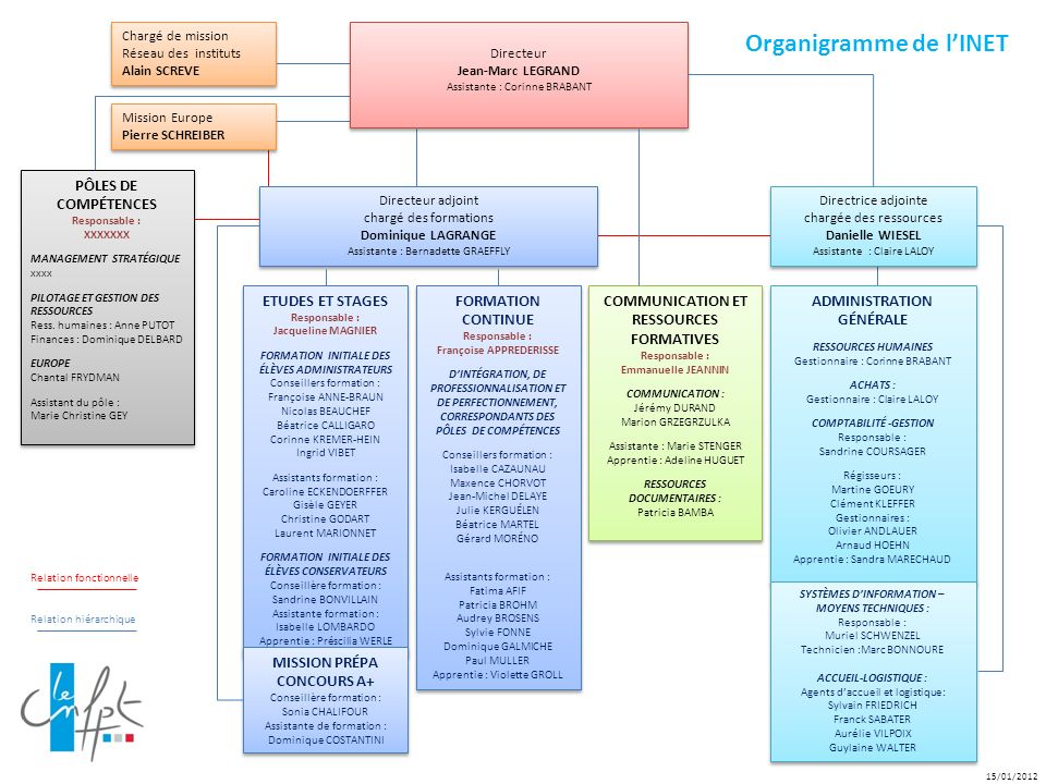 Organigramme de l'INET