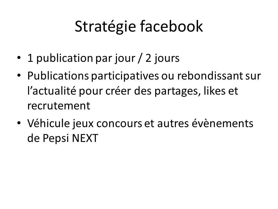 Stratégie facebook 1 publication par jour / 2 jours